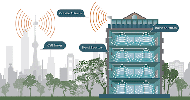 How a passive DAS cell signal booster system works diagram