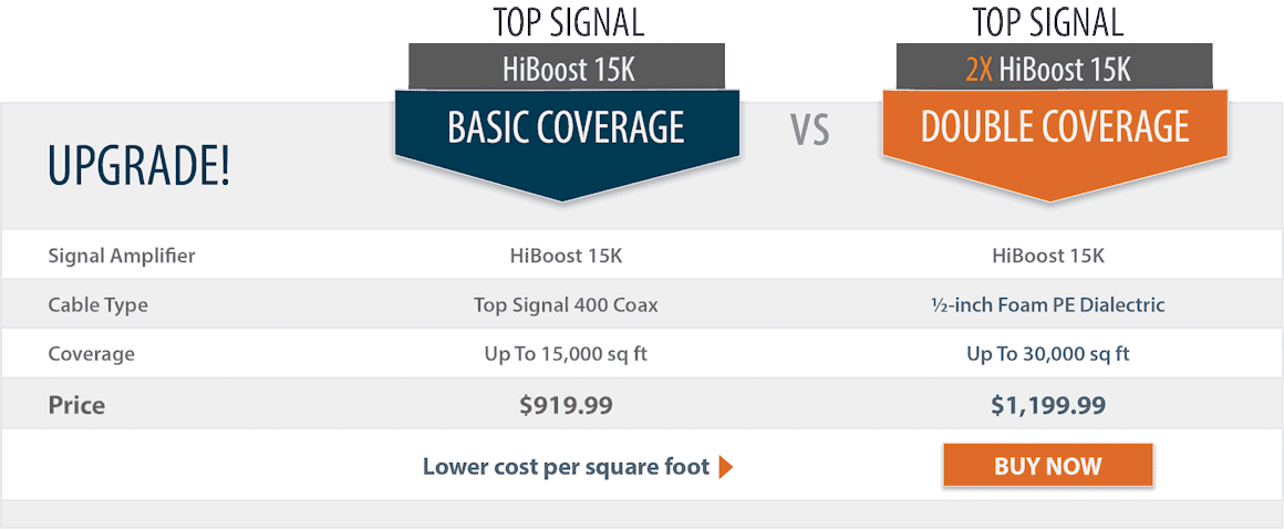 Top Signal 2X HighBoost 15K double coverage comparison chart