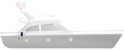 Marine Top Signal HiBoost 4K Smart Link Cabin setup diagram