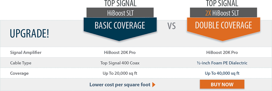 Top Signal 2X HighBoost SLT Smart Link double coverage comparison chart