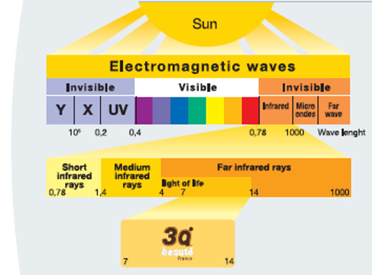 Understanding Far Infrared