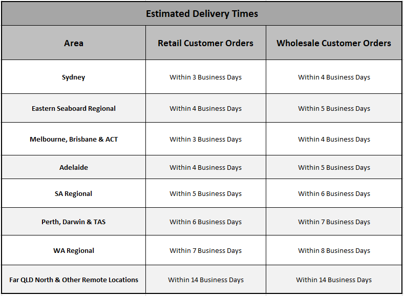 Estimated Delivery Times