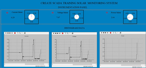 PLC Cables, Inc Alternative Energy PLC SCADA Trainer Weather Station with PLC Training