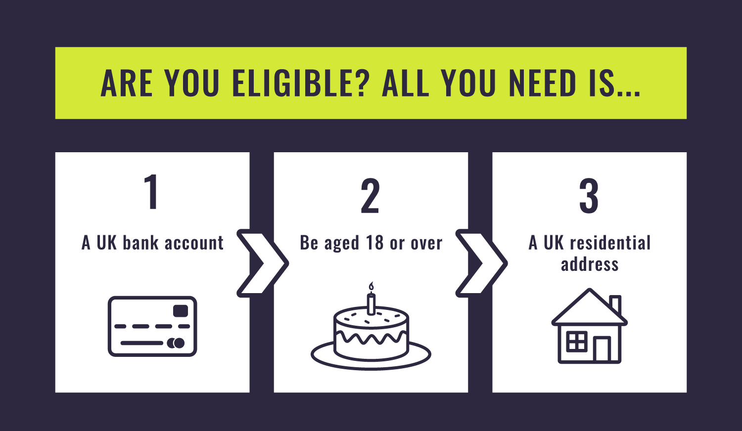 Are You Eligible?