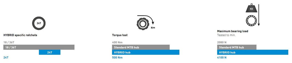 DT Hybrid Hub features