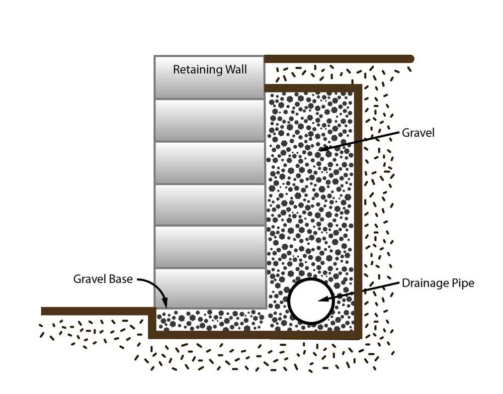 Retaining Wall illustration