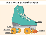 Anatomy of a Roller Skate