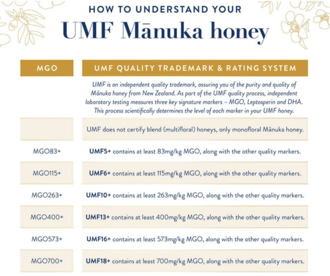 Chart on Understanding UMF Manuka Honey