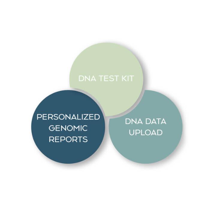 DNA Testing with CBD.co & Strain Genie