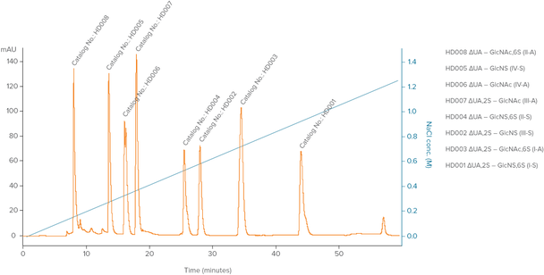 Heparin Disaccharide Standard Mix
