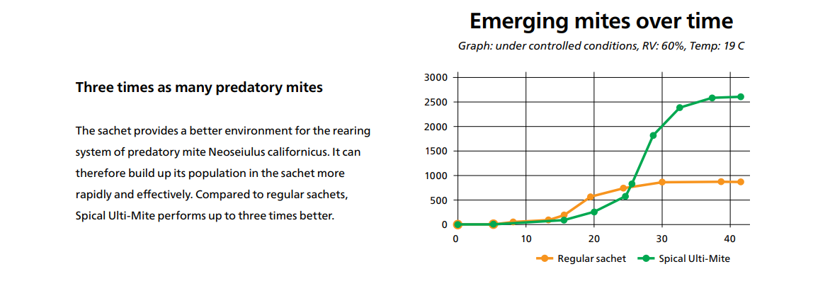 spical-ulti-mite-graph.png