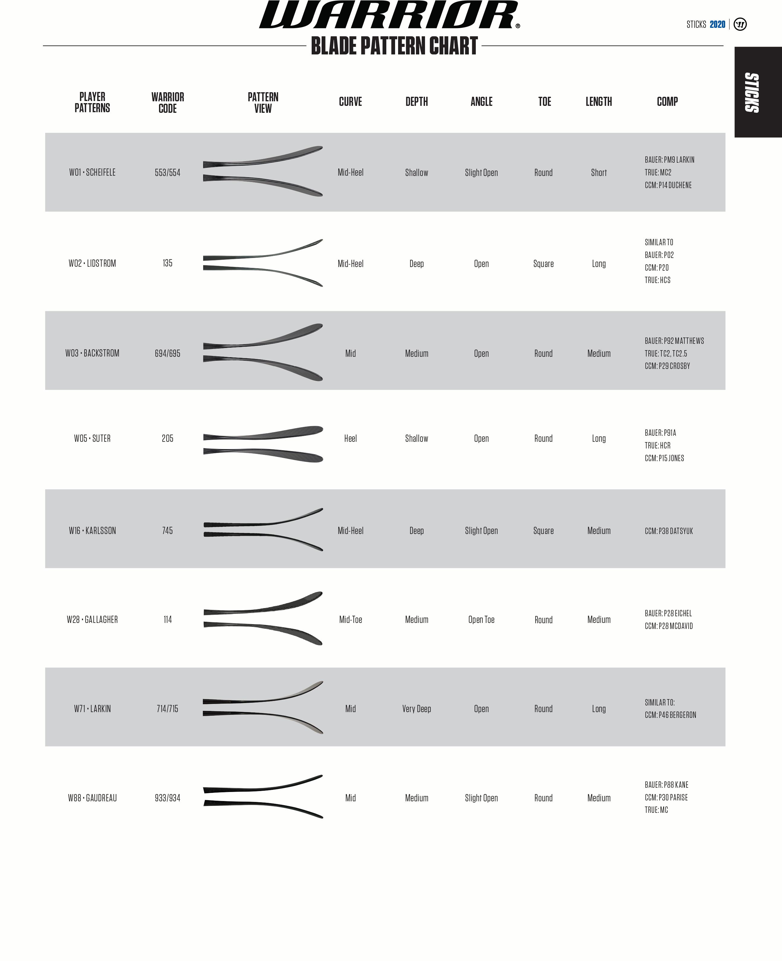2020-warrior-hockey-blade-pattern-chart.png
