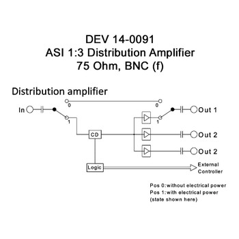 DEV 11-0091 ASI 1:3 Distribution Amplifier, 75 Ohm, BNC (f)