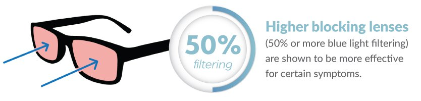 Statistic infographic of high-filtering blue light lenses