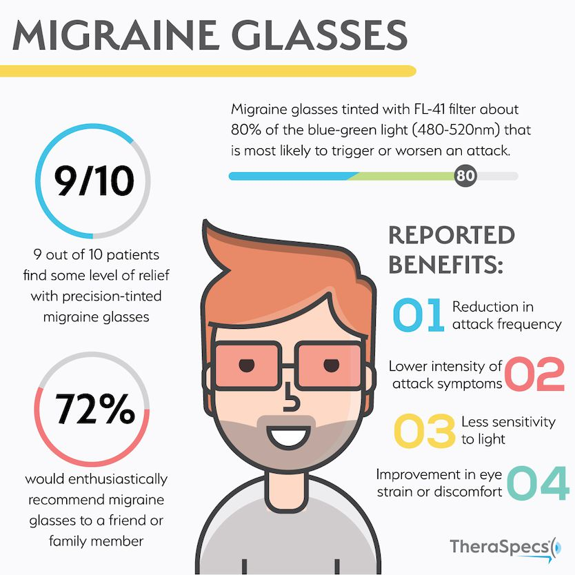 Migraine and tinted lens infographics