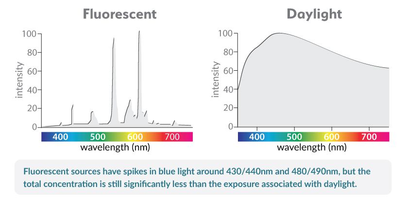 Graphs showing amount of blue light from fluorescents and daylight