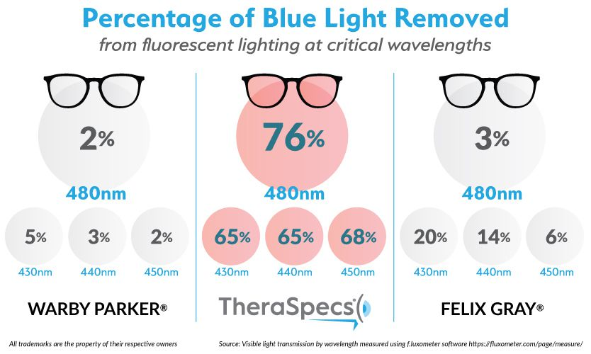 Infographic showing how much more blue light TheraSpecs filter versus leading brands