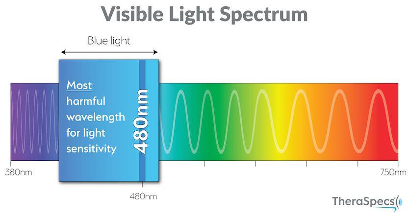 Blue Light Spectrum Highlighting 480nm