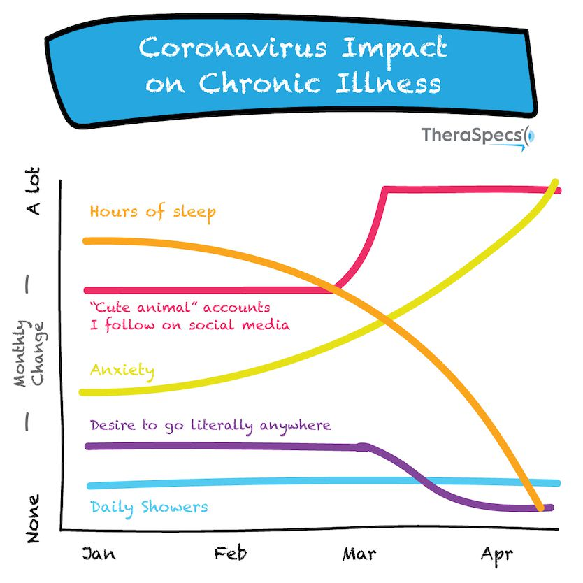 Funny Graph Meme Showing Impact of Pandemic on Chronic Illness