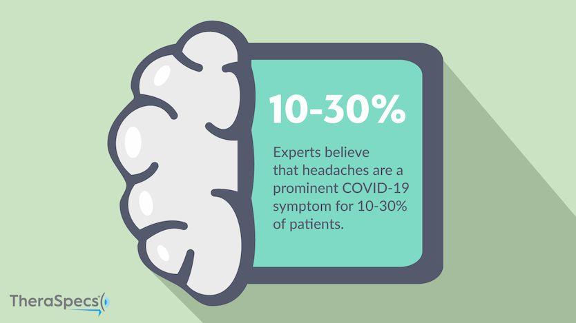 Infographic of COVID-19 headache statistics