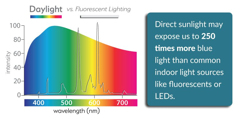 Light spectrum graph showing more blue light in sunlight outdoors