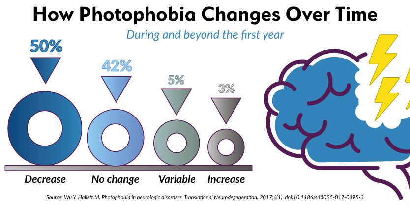 Percentages of photophobia decreasing, increasing, no change over time