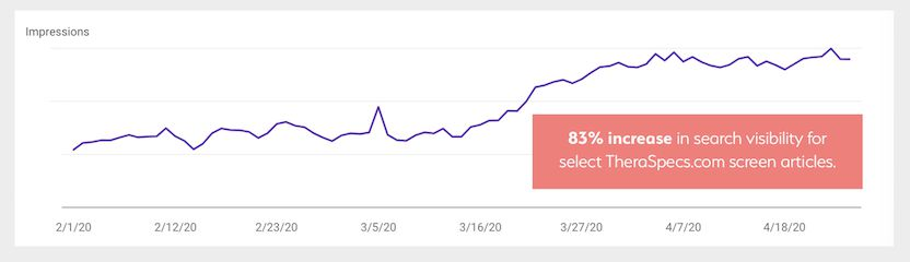 Graph showing increase in search visibility for screen articles on theraspecs.com