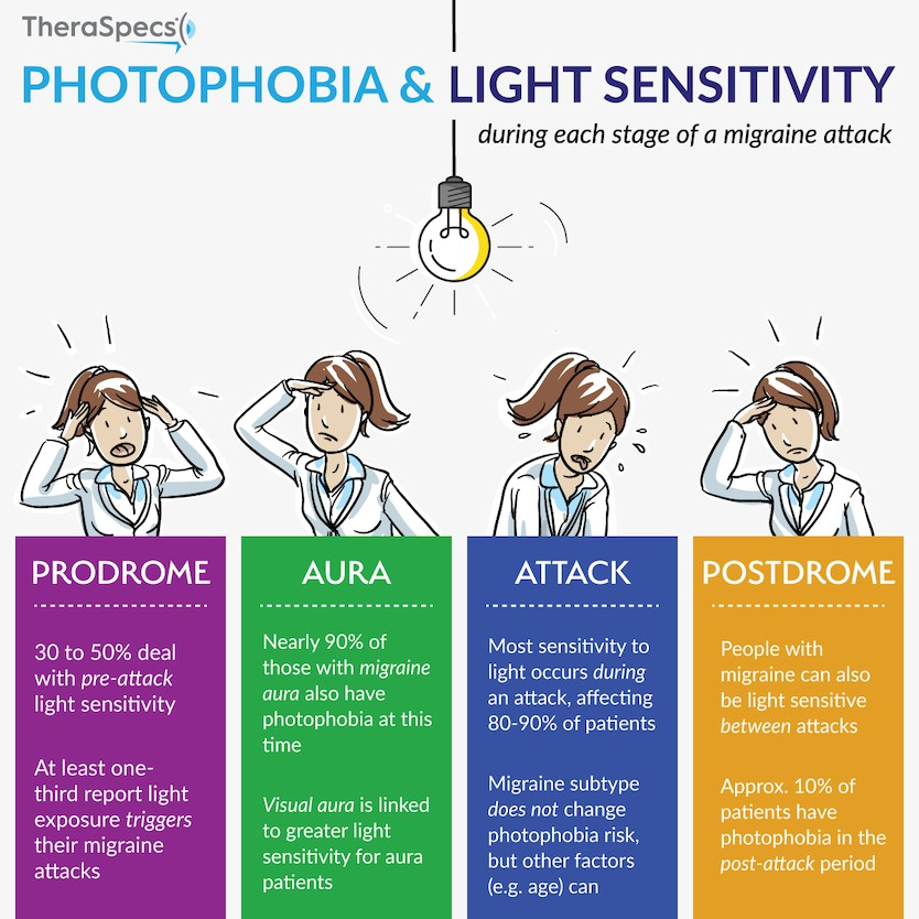 Light Sensitivity by Migraine Stage Infographic