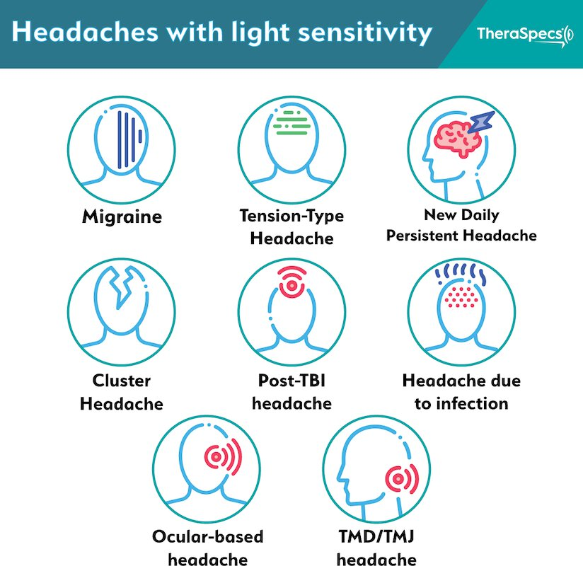 Infographic showing different types of headaches with light sensitivity
