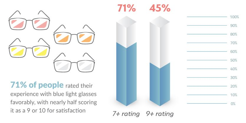 Infographic showing overall rating for blue light glasses