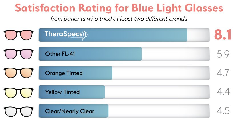 Bar graph infographic showing satisfaction for different types of blue light glasses