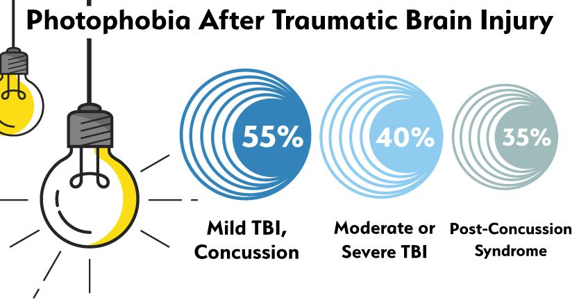 Percentages of photophobia after TBI infographic