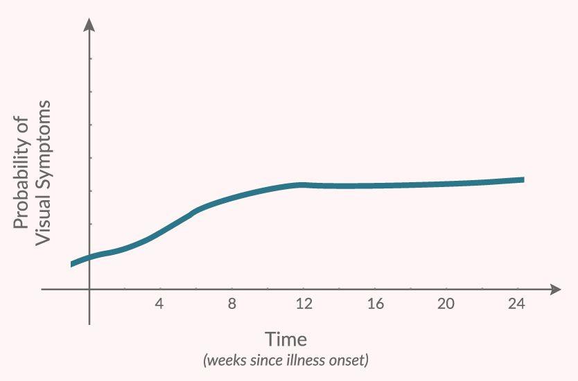 Graph of probability of COVID-19 eye symptoms