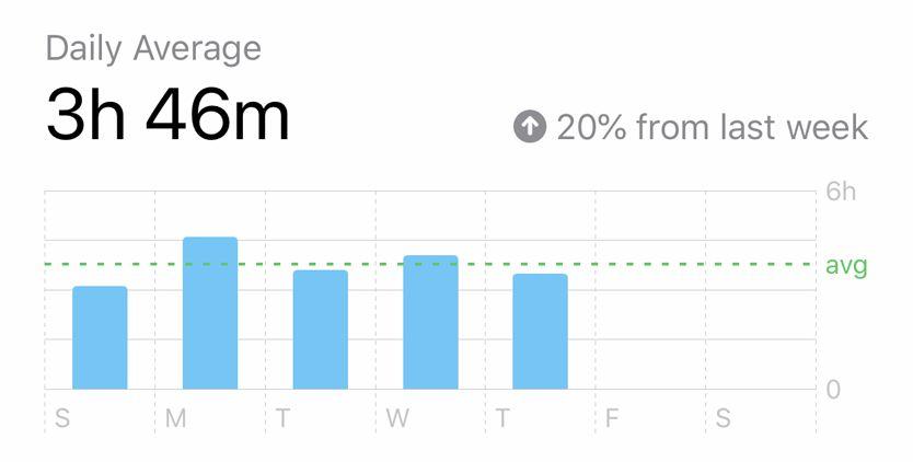 Screenshot of Screen Time Increase, iOS iPhone