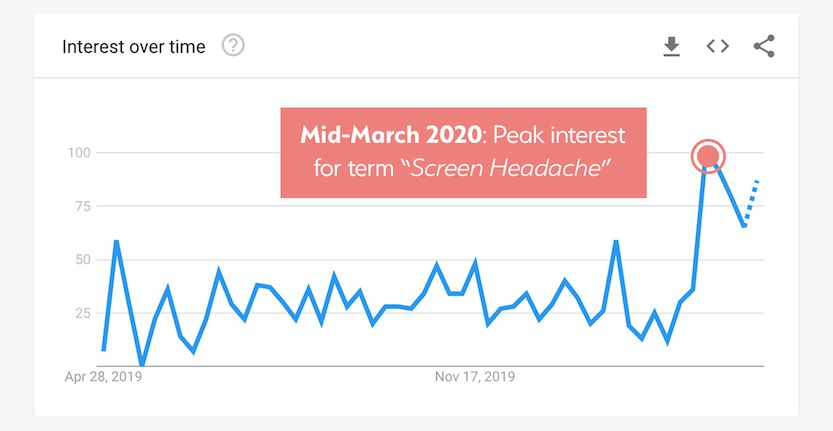 Google Trends Graph, 'Screen Headache' Search Interest