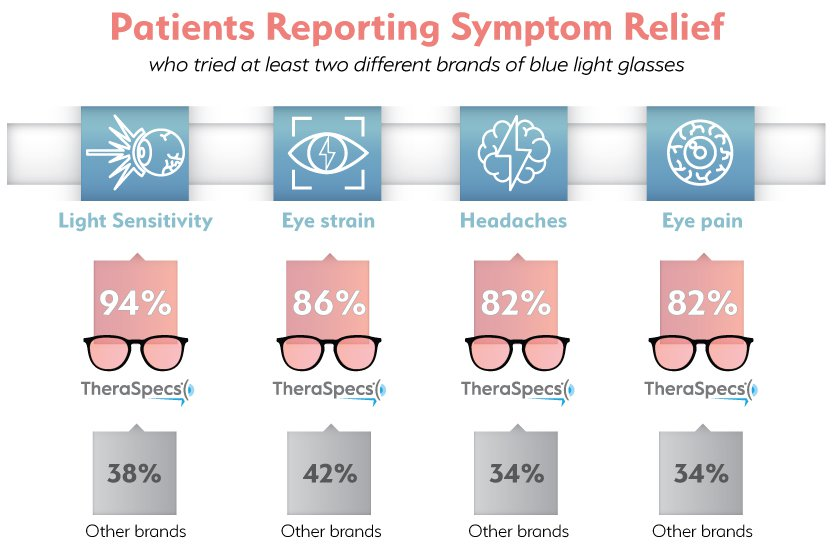 Infographic showing percentage of symptom relief with TheraSpecs versus other brands