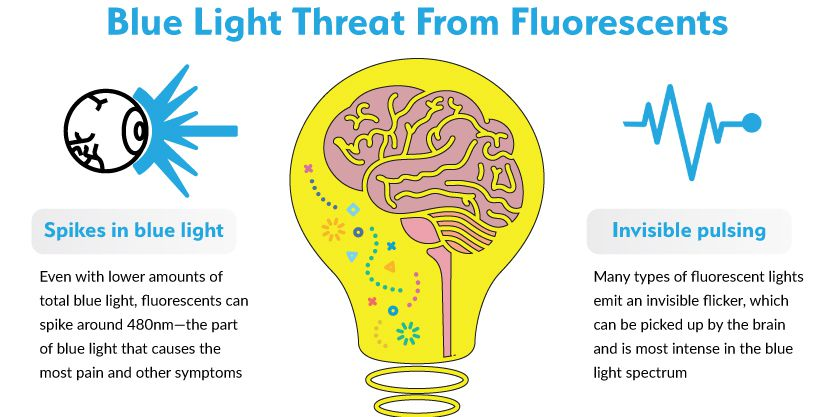 Infographic showing two threats of fluorescent light, blue light and flicker