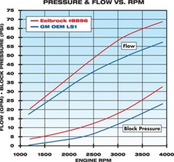 Edelbrock Water Pump High Performance Chevrolet 1997-07 Gen IIi and IV Ls V8 Standard Length