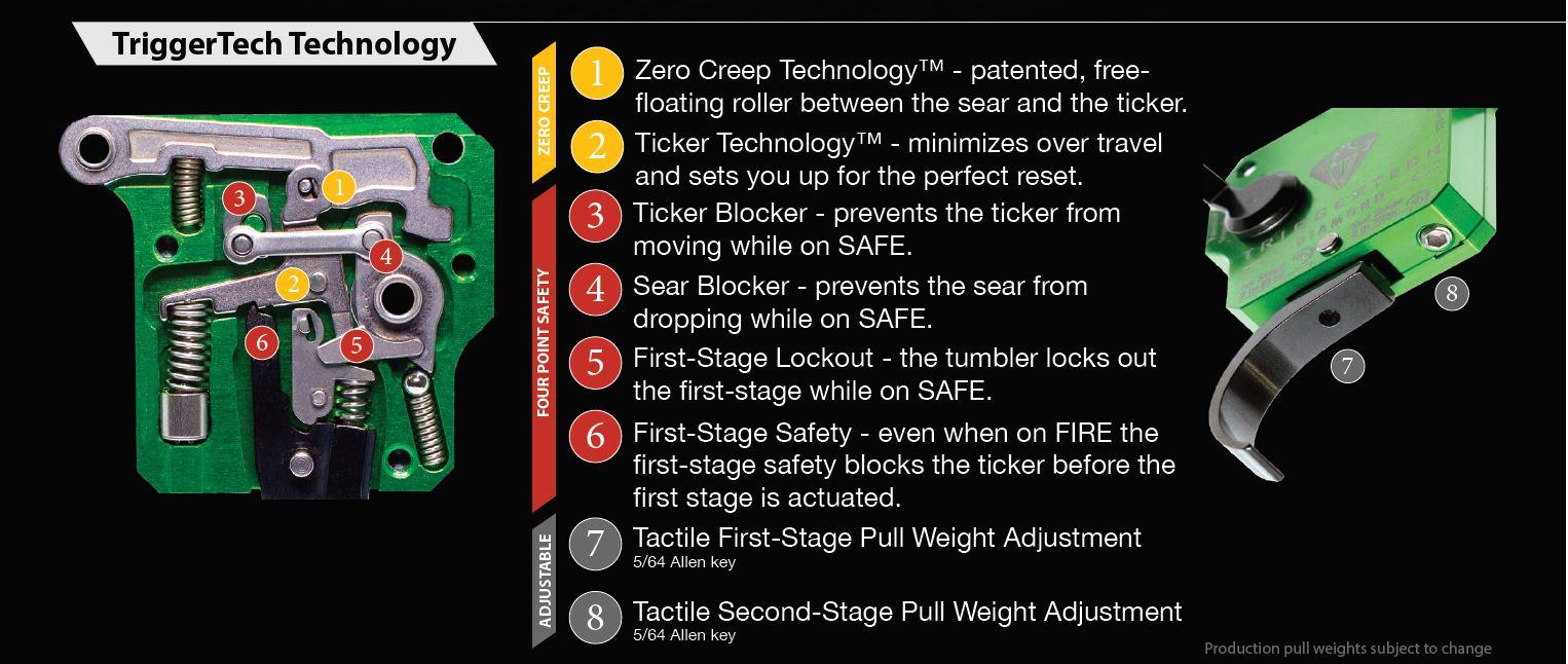 trigger-tech-description-info.jpg