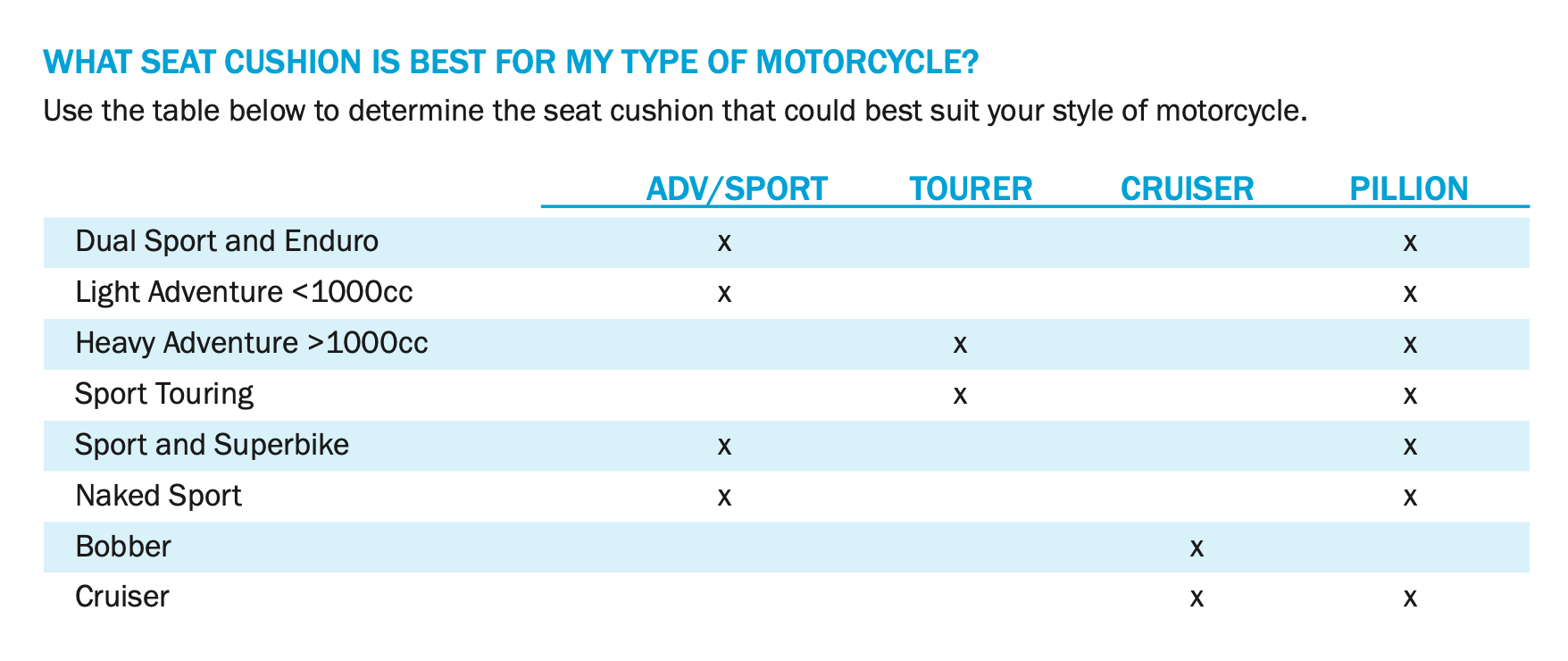 Which Comfortair Seat cushion is best for my motorcycle