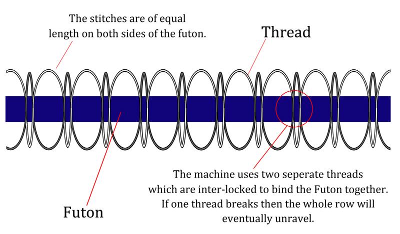 machine-diagramme.jpg