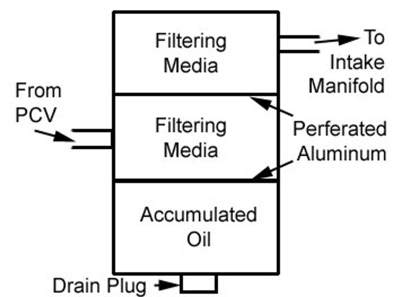 Caliber SRT-4 AGP Oil Accumulator Catch Can
