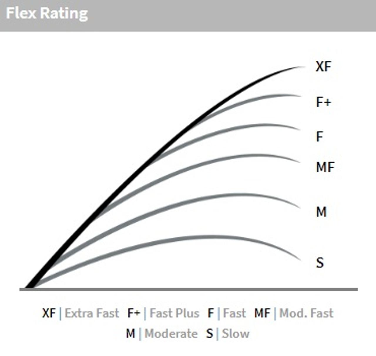 Falcon Rod Action Flex Chart