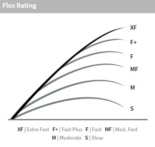 Falcon Rod Action Flex Chart