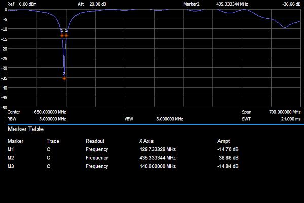 Omni-directional Whip Antenna - 2dBi