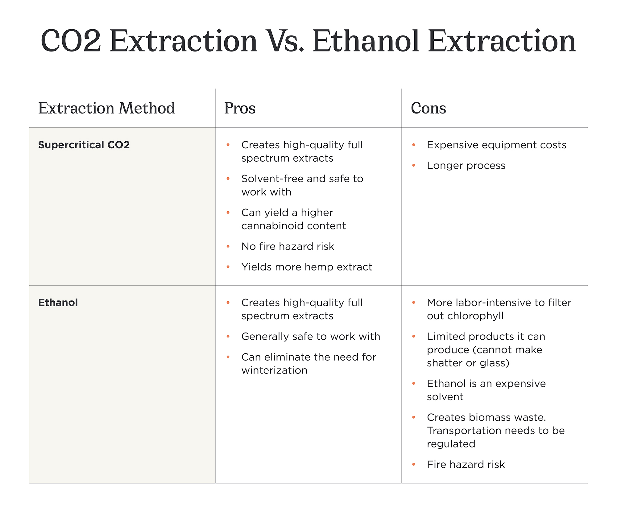 Is Ethanol Extraction Better Than CO2?
