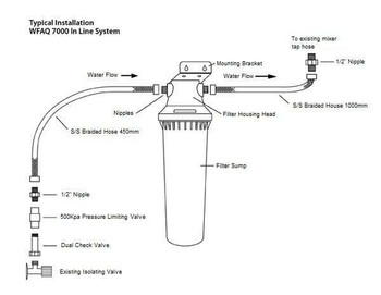 Aquila - In Line Twist Lock Filter System