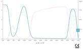 LG-778 Wavelength OD Chart