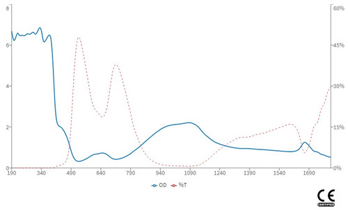 LG-011NL Wavelength OD Chart