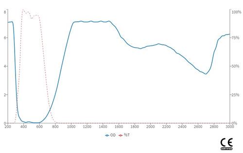 LG-080S - 2080 nm , 2100 nm , 1064 nm OD 5+ Prescription Holmium YAG CO2 Fraxel Laser Safety Glasses (850-10600 nm)